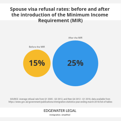 Spouse visa refusal rates since the introduction of the Minimum Income Requirement